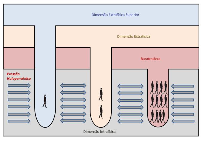 A conexão com nossa paraprocedência para promover a desopressão holopensênica