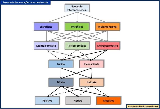 Taxonomia das Evocações Interconscienciais